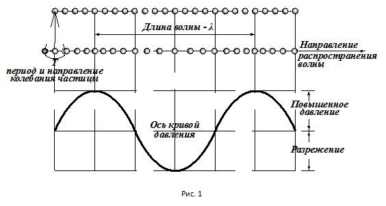 Такие волны называются в